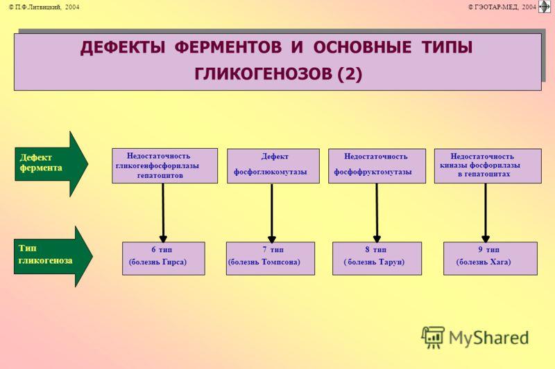 Недостаточность гликогенфосфорилазы гепатоцитов Дефект фосфоглюкомутазы Недостаточность фосфофруктомутазы Недостаточность киназы фосфорилазы в гепатоцитах 6тип (болезнь Гирса) 8тип (болезнь Таруи) 9тип (болезнь Хага) 7тип (болезнь Томпсона) Дефект фе