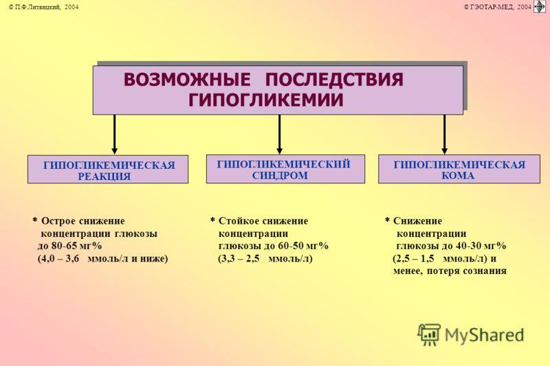 Острое снижение концентрации глюкозы до 80-65 мг% (4,0 – 3,6ммоль/л и ниже) Стойкое снижение концентрации глюкозы до 60-50 мг% (3,3 – 2,5ммоль/л) Снижение концентрации глюкозы до 40-30 мг% (2,5 – 1,5ммоль/л) и менее, потеря сознания ВОЗМОЖНЫЕ ПОСЛЕДС
