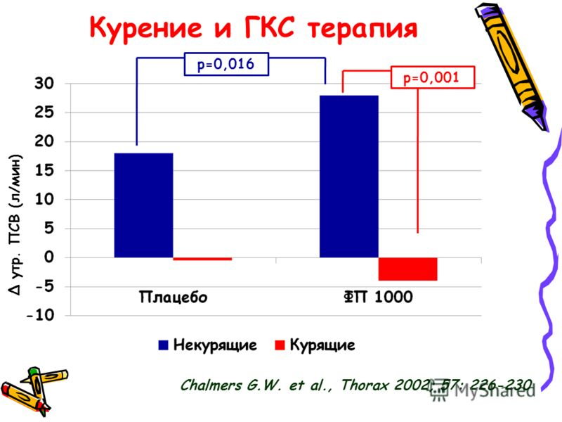 Курение и ГКС терапия утр. ПСВ (л/мин) p=0,016 p=0,001 Chalmers G.W. et al., Thorax 2002; 57: 226-230