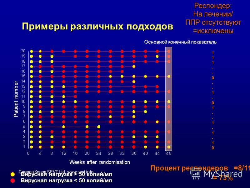 Свилен Конов SEVT Ltd. www.sevt.info Примеры различных подходов Основной конечный показатель Вирусная нагрузка > 50 копий/мл Вирусная нагрузка < 50 копий/мл Респондер: На лечении/ ППР отсутствуют =исключены111--0--1-01--1-1-10 Процент респондеров=8/1