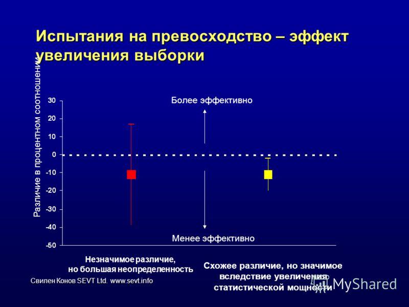 Свилен Конов SEVT Ltd. www.sevt.info Испытания на превосходство – эффект увеличения выборки Различие в процентном соотношении Незначимое различие, но большая неопределенность Схожее различие, но значимое вследствие увеличения статистической мощности