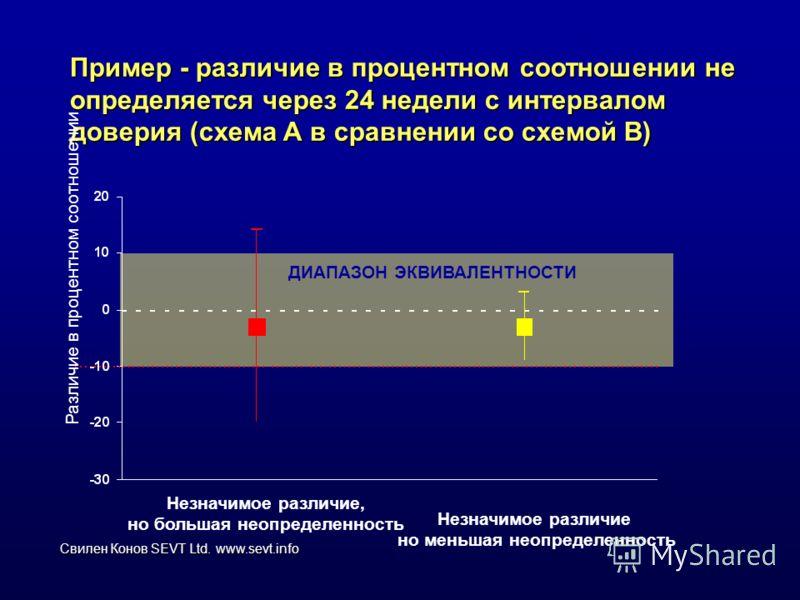 Свилен Конов SEVT Ltd. www.sevt.info Пример - различие в процентном соотношении не определяется через 24 недели с интервалом доверия (схема А в сравнении со схемой В) Различие в процентном соотношении Незначимое различие, но большая неопределенность