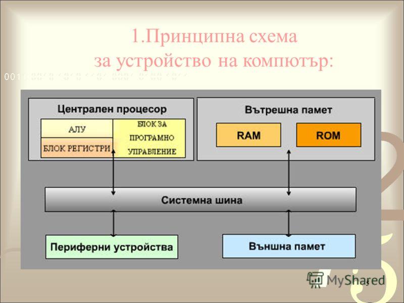 5 1.Принципна схема за устройство на компютър: