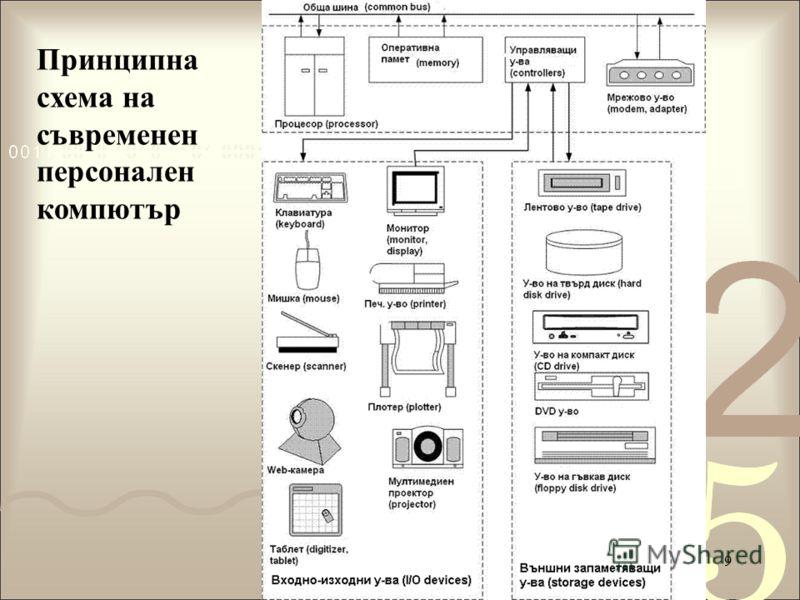 9 Принципна схема на съвременен персонален компютър