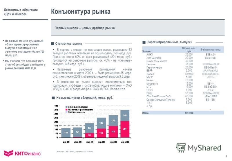 4 Дефолтные облигации «До» и «После» Эмитент Объем, млн. руб. Рейтинг эмитента АИЖК28,000BBB/A3/- АФК Система20,000BB/B1/BB- ВымпелКом-Инвест30,000 - Газпром35,000BBB/Baa1/BBB Газпром нефть25,000BBB-/Baa3/- ЕБРР3,000AAA/Aaa/AAA Лукойл100,000BBB-/Baa2