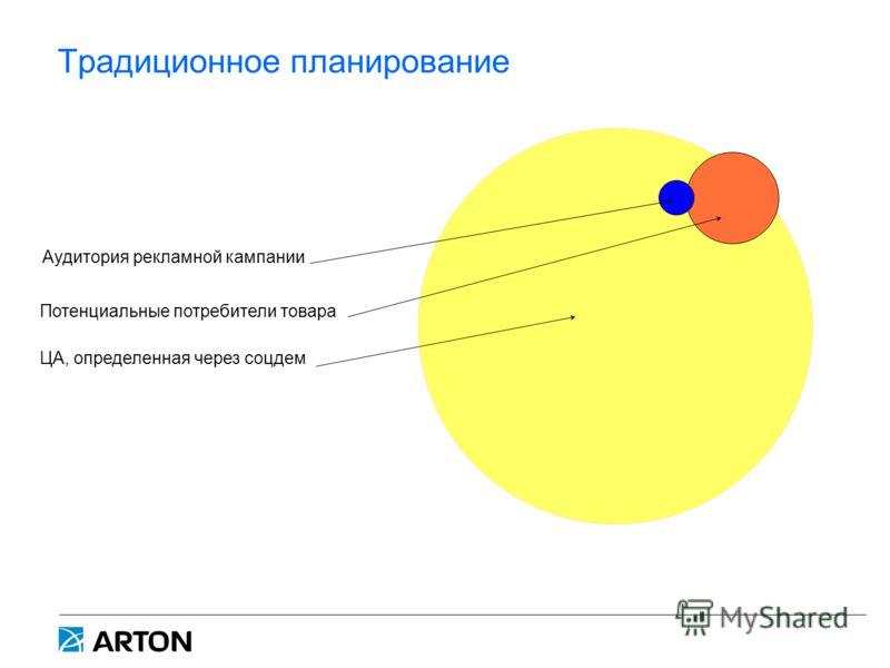 Традиционное планирование ЦА, определенная через соцдем Потенциальные потребители товара Аудитория рекламной кампании