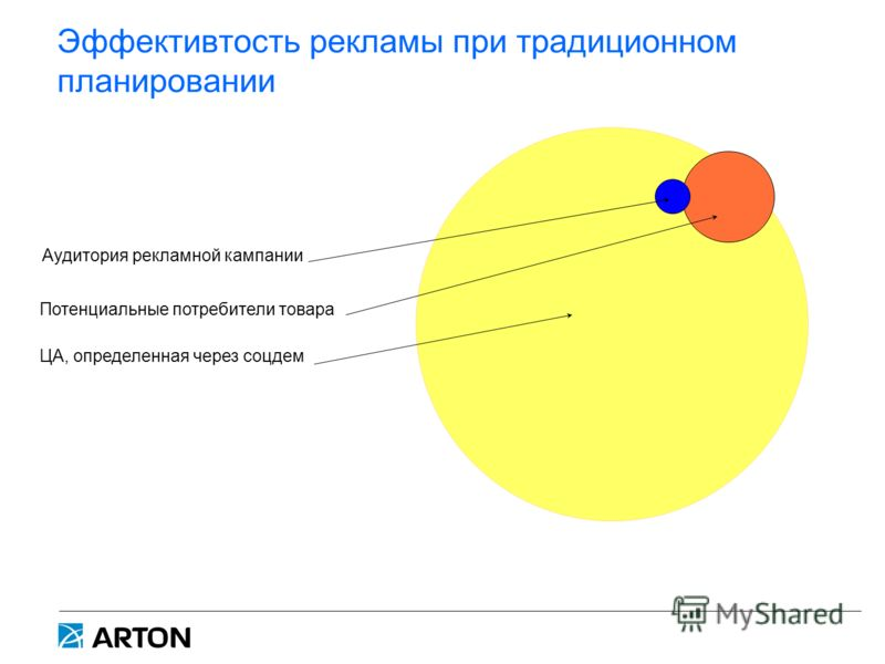 Эффективтость рекламы при традиционном планировании ЦА, определенная через соцдем Потенциальные потребители товара Аудитория рекламной кампании