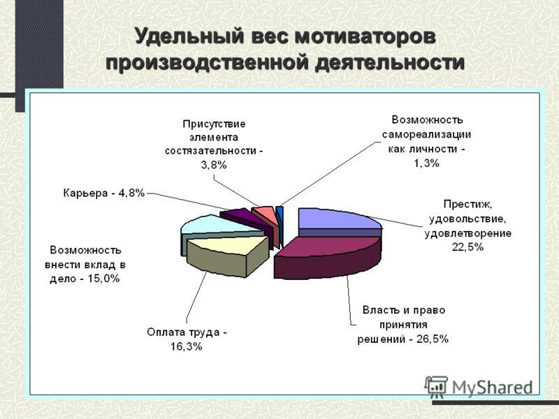 Удельный вес мотиваторов производственной деятельности