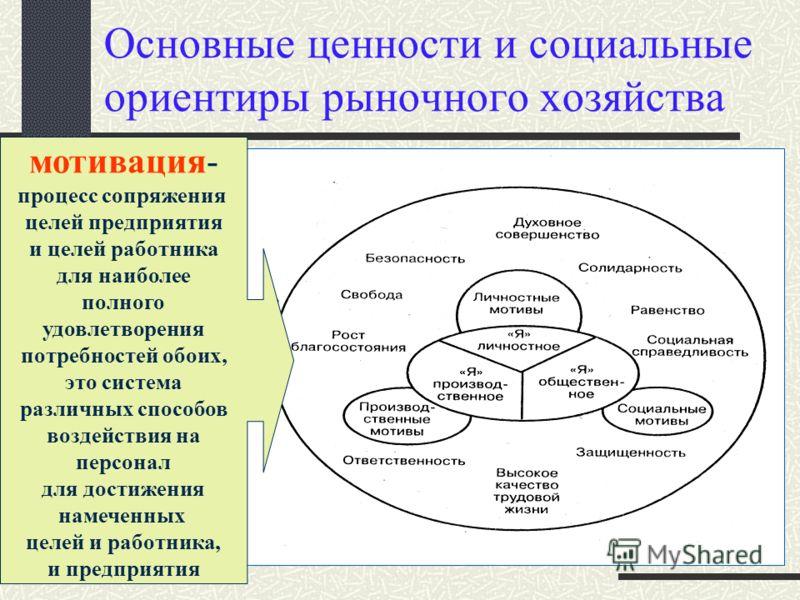 Основные ценности и социальные ориентиры рыночного хозяйства мотивация- процесс сопряжения целей предприятия и целей работника для наиболее полного удовлетворения потребностей обоих, это система различных способов воздействия на персонал для достижен