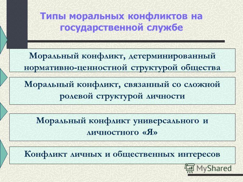Типы моральных конфликтов на государственной службе Моральный конфликт, детерминированный нормативно-ценностной структурой общества Моральный конфликт, связанный со сложной ролевой структурой личности Моральный конфликт универсального и личностного «