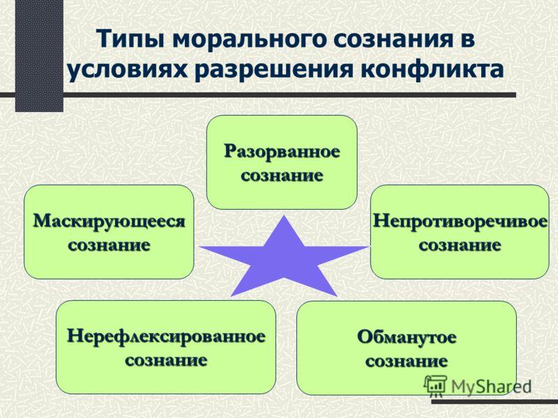 Типы морального сознания в условиях разрешения конфликта Маскирующеесясознание Разорванноесознание Непротиворечивоесознание Нерефлексированноесознание Обманутоесознание