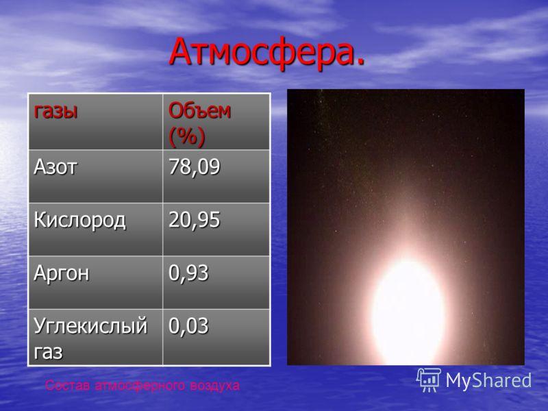 Атмосфера. Атмосфера. газы Объем (%) Азот78,09 Кислород20,95 Аргон0,93 Углекислый газ 0,03 Состав атмосферного воздуха