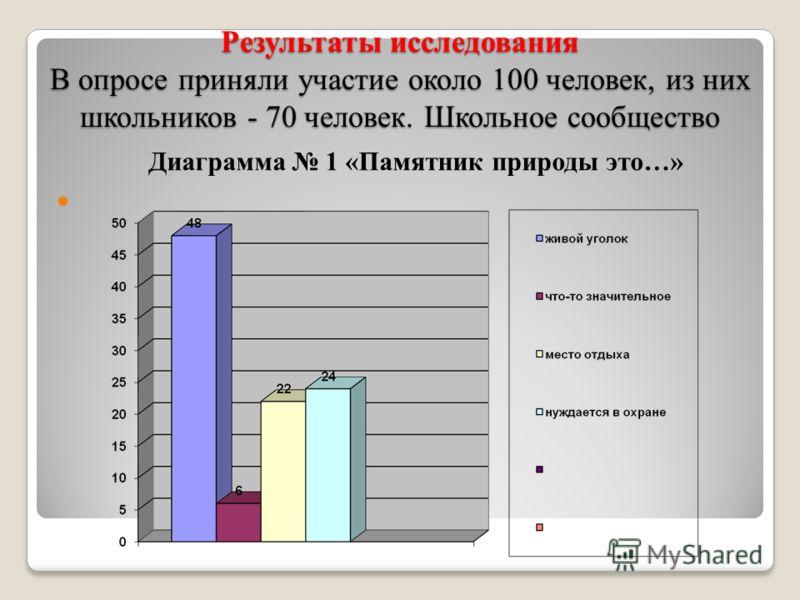 Результаты исследования В опросе приняли участие около 100 человек, из них школьников - 70 человек. Школьное сообщество Диаграмма 1 «Памятник природы это…»