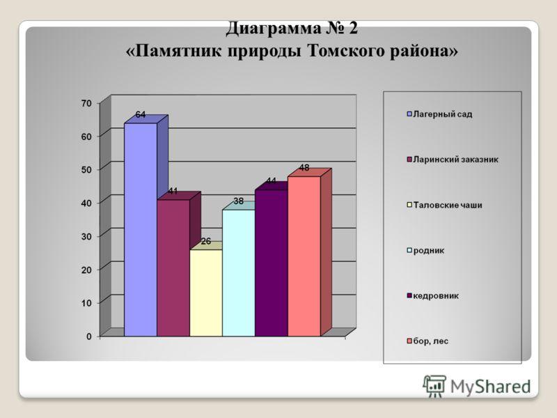 Диаграмма 2 «Памятник природы Томского района»