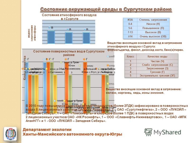 Вещества вносящие основной вклад в загрязнение атмосферного воздуха г.Сургута: формальдегид, фенол, диоксид азота, бенз(а)пирен. Вещества вносящие основной вклад в загрязнение: железо, марганец, медь, ионы аммония. В 2010 году повышенное содержание н