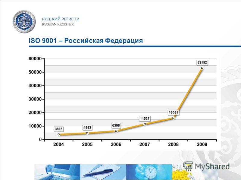 ISO 9001 – Российская Федерация