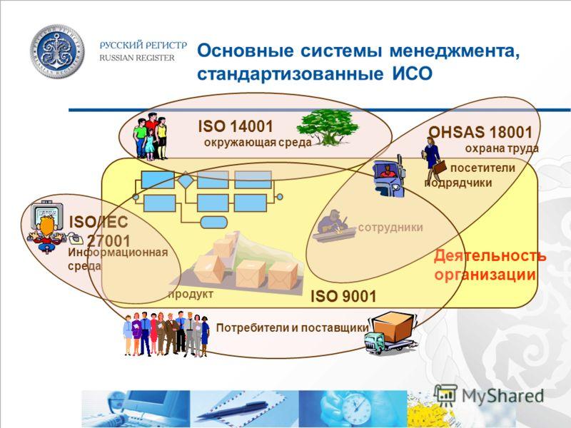 Основные системы менеджмента, стандартизованные ИСО Деятельность организации сотрудники продукт ISO 14001 окружающая среда Информационная среда ISO/IEC 27001 OHSAS 18001 охрана труда посетители ISO 9001 Потребители и поставщики подрядчики