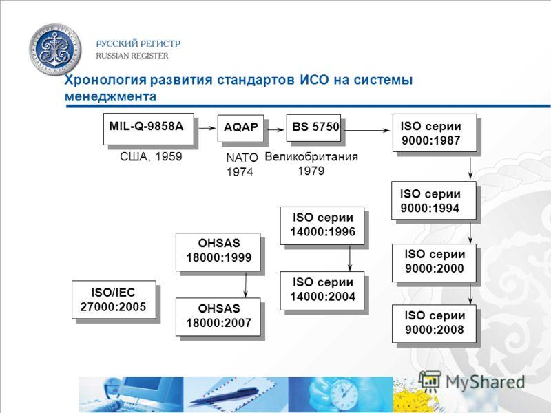 Хронология развития стандартов ИСО на системы менеджмента MIL-Q-9858A США, 1959 AQAP NATO 1974 BS 5750 Великобритания 1979 ISO серии 9000:1987 ISO серии 9000:1994 ISO серии 9000:2000 ISO серии 14000:1996 ISO серии 9000:2008 ISO серии 14000:2004 OHSAS