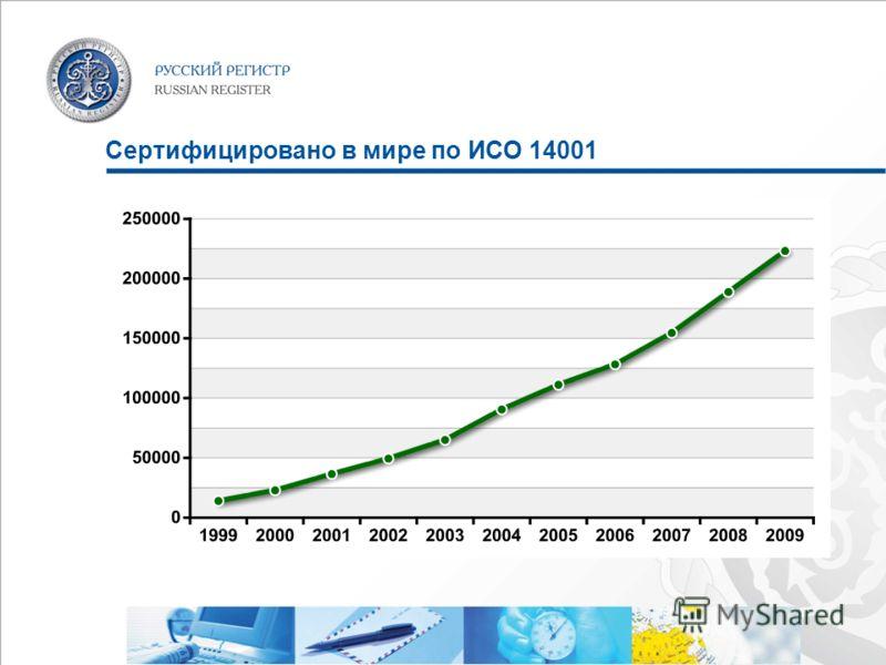 Сертифицировано в мире по ИСО 14001