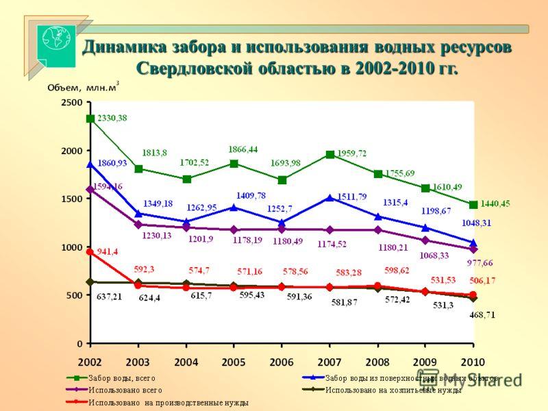 Динамика забора и использования водных ресурсов Свердловской областью в 2002-2010 гг.