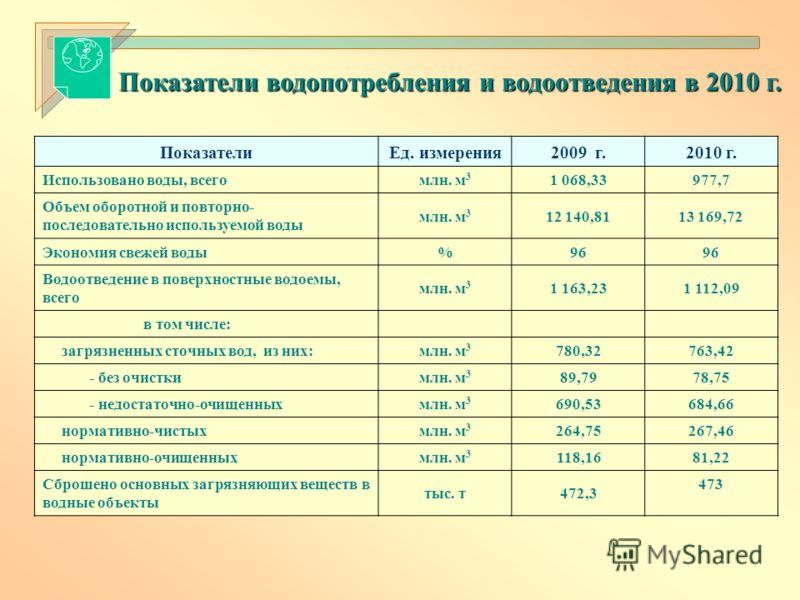 Показатели водопотребления и водоотведения в 2010 г. ПоказателиЕд. измерения2009 г.2010 г. Использовано воды, всегомлн. м 3 1 068,33977,7 Объем оборотной и повторно- последовательно используемой воды млн. м 3 12 140,8113 169,72 Экономия свежей воды%9