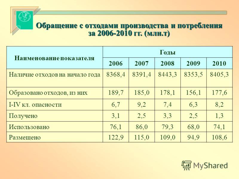 Обращение с отходами производства и потребления за 2006-2010 гг. (млн.т) Наименование показателя Годы 20062007200820092010 Наличие отходов на начало года8368,48391,48443,38353,58405,3 Образовано отходов, из них189,7185,0178,1156,1177,6 I-IV кл. опасн