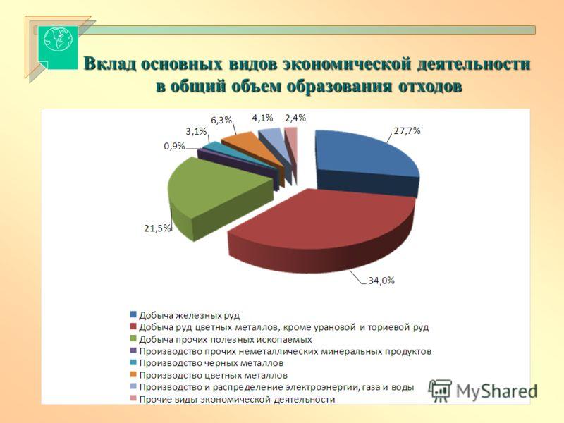 Вклад основных видов экономической деятельности в общий объем образования отходов в общий объем образования отходов