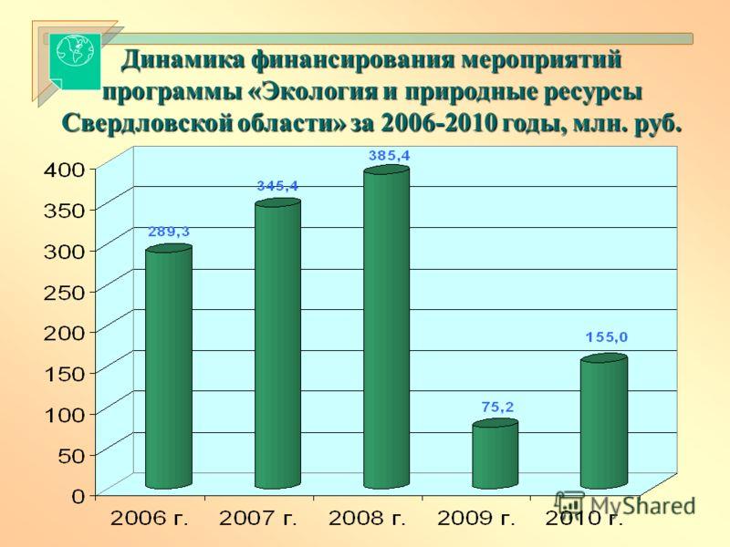 Динамика финансирования мероприятий программы «Экология и природные ресурсы Свердловской области» за 2006-2010 годы, млн. руб.