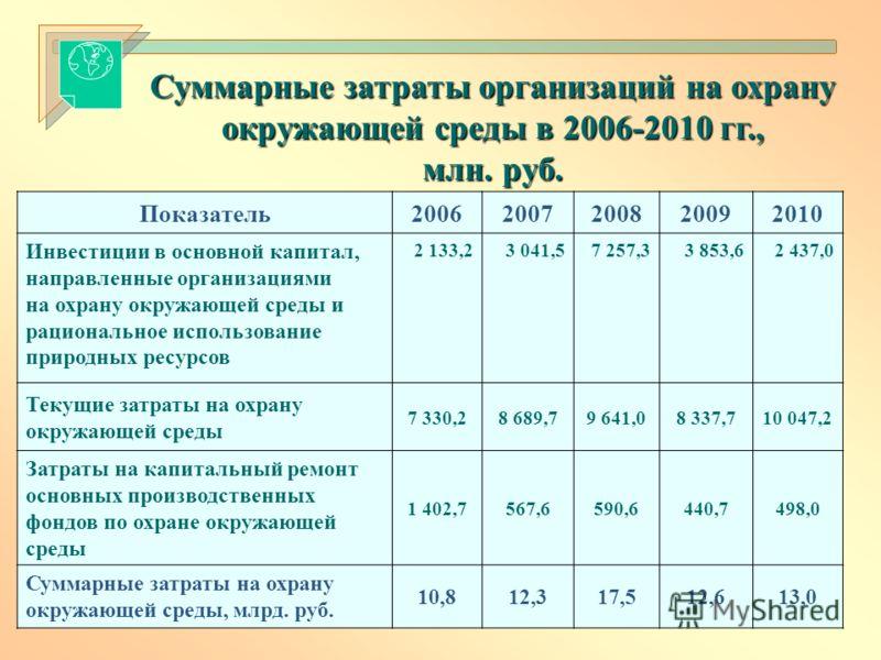 Показатель20062007200820092010 Инвестиции в основной капитал, направленные организациями на охрану окружающей среды и рациональное использование природных ресурсов 2 133,23 041,57 257,33 853,62 437,0 Текущие затраты на охрану окружающей среды 7 330,2