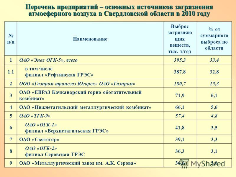 Перечень предприятий – основных источников загрязнения атмосферного воздуха в Свердловской области в 2010 году п/п Наименование Выброс загрязняю щих веществ, тыс. т/год % от суммарного выброса по области 1ОАО «Энел ОГК-5», всего395,333,4 1.1 в том чи