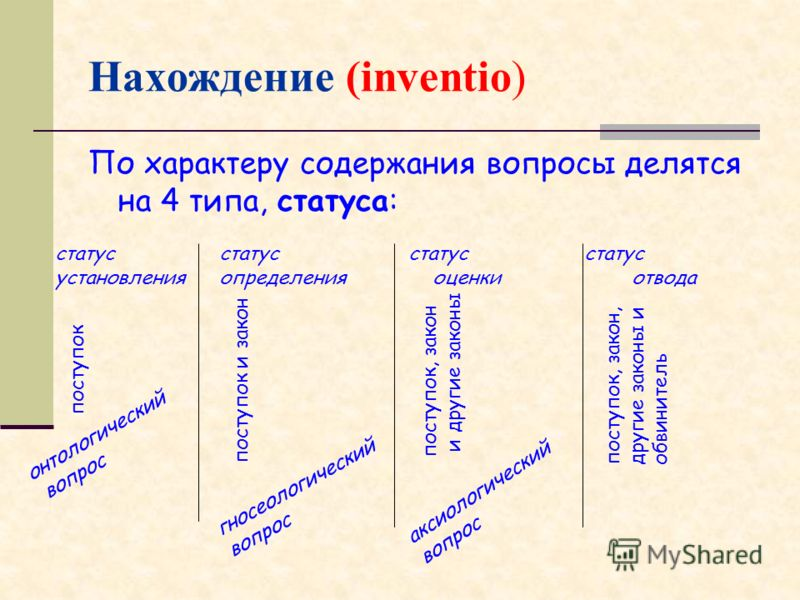 Нахождение (inventio) По характеру содержания вопросы делятся на 4 типа, статуса: статус установления статус определения статус оценки статус отвода поступок поступок и закон поступок, закон, другие законы и обвинитель поступок, закон и другие законы