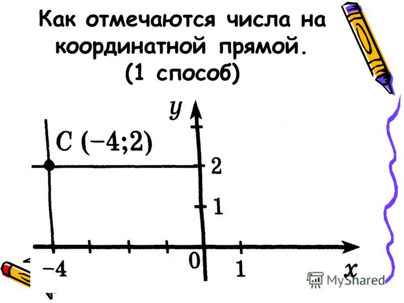 Как отмечаются числа на координатной прямой. (1 способ)