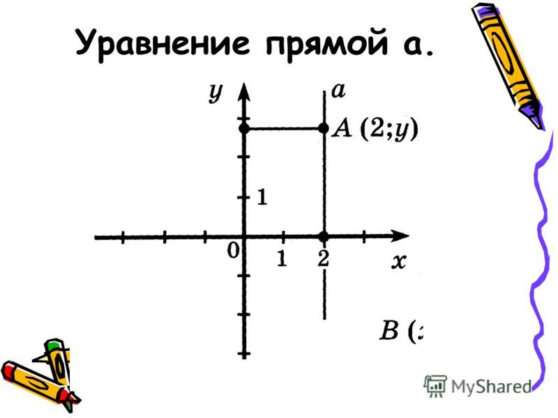 Уравнение прямой а.