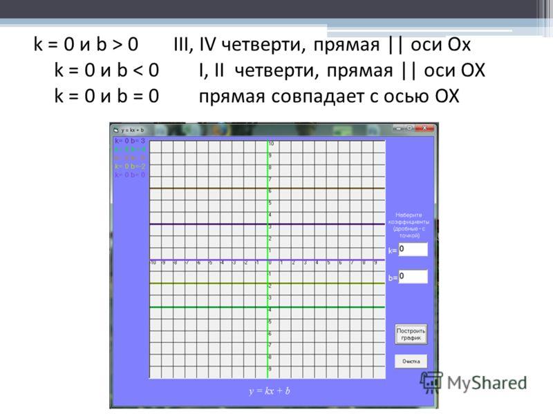 k = 0 и b > 0 III, IV четверти, прямая || оси Ох k = 0 и b < 0 I, II четверти, прямая || оси ОХ k = 0 и b = 0 прямая совпадает с осью ОХ
