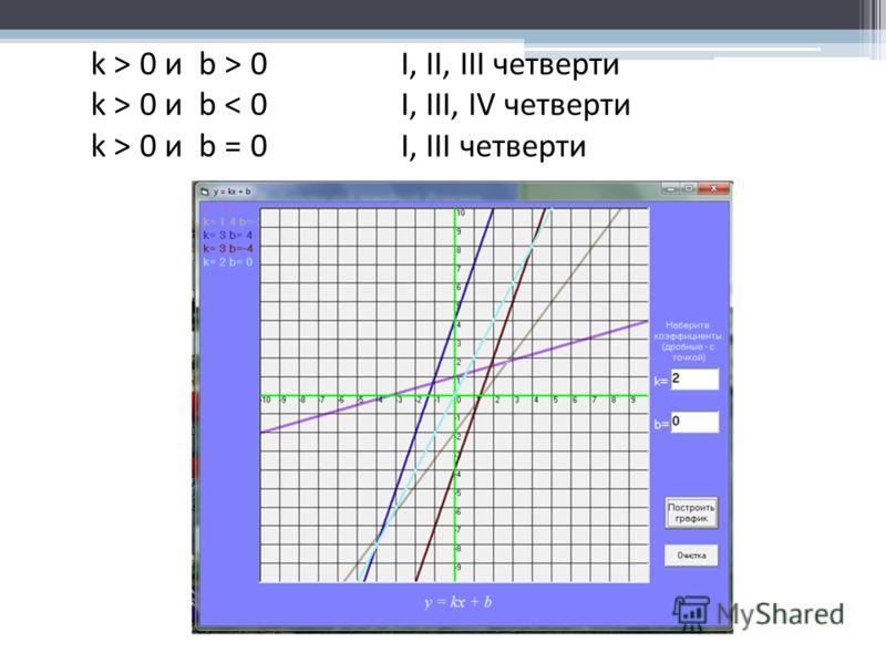 k > 0 и b > 0 I, II, III четверти k > 0 и b 0 и b = 0 I, III четверти
