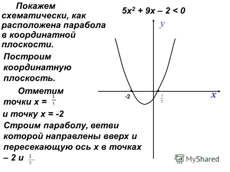 Покажем схематически, как расположена парабола в координатной плоскости. y x -2 Построим координатную плоскость. Отметим точки х = и точку х = -2 Строим параболу, ветви которой направлены вверх и пересекающую ось х в точках – 2 и 5х 2 + 9х – 2 < 0