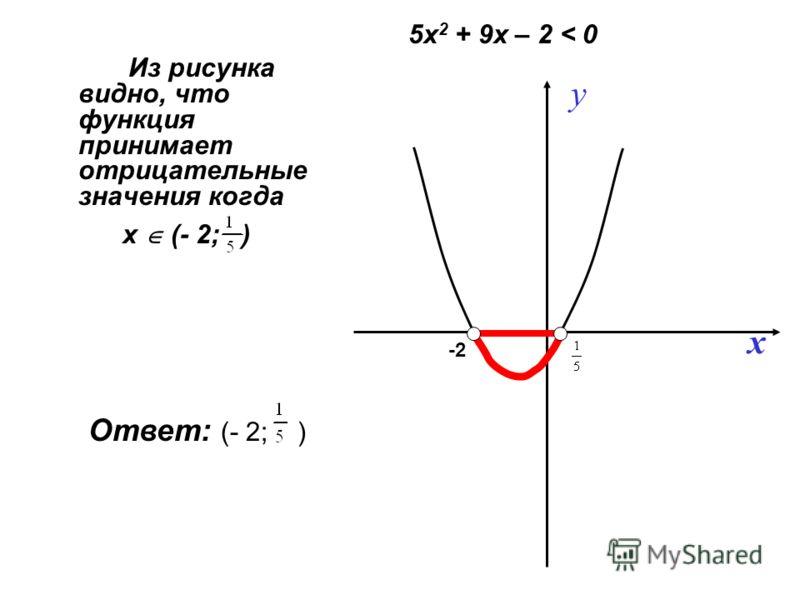 Из рисунка видно, что функция принимает отрицательные значения когда y x -2 х (- 2; ) Ответ: (- 2; ) 5х 2 + 9х – 2 < 0