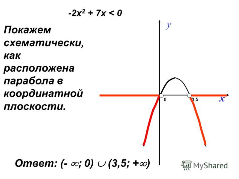 Покажем схематически, как расположена парабола в координатной плоскости. y x 03,5 -2х 2 + 7х < 0 Ответ: (- ; 0) (3,5; + )