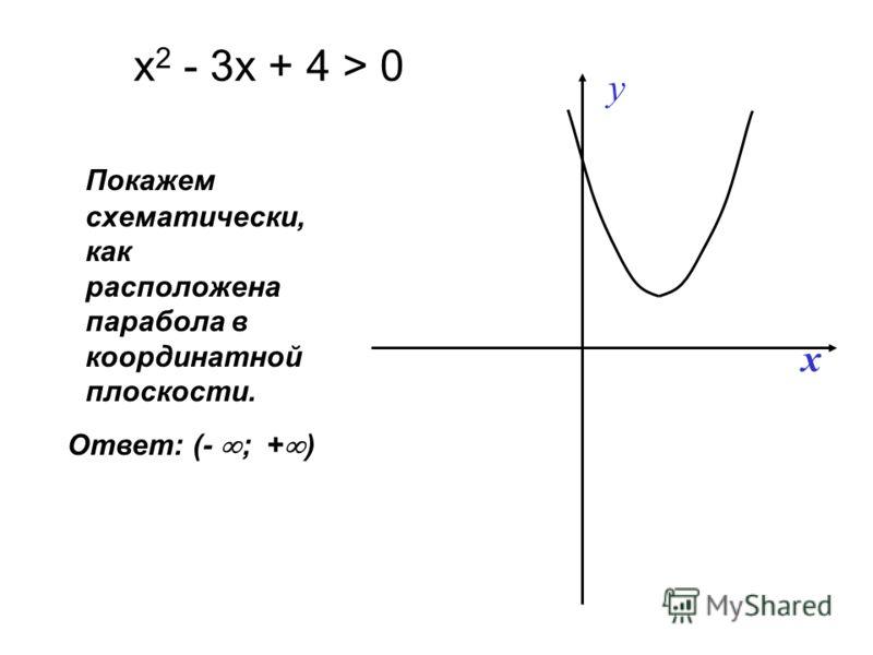 Покажем схематически, как расположена парабола в координатной плоскости. х 2 - 3х + 4 > 0 y x Ответ: (- ; + )