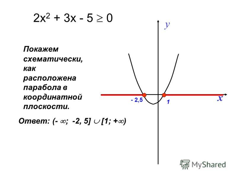 Покажем схематически, как расположена парабола в координатной плоскости. 2х 2 + 3х - 5 0 y x Ответ: (- ; -2, 5] [1; + ) 1 - 2,5