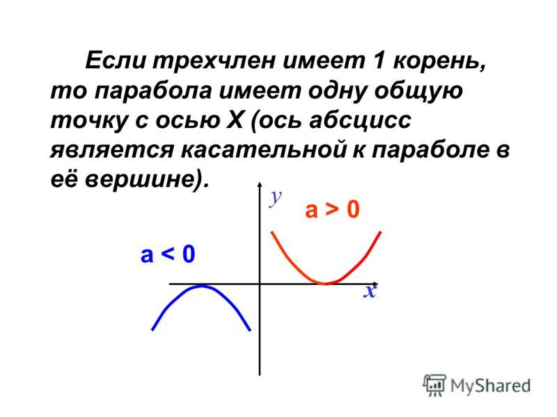 Если трехчлен имеет 1 корень, то парабола имеет одну общую точку с осью Х (ось абсцисс является касательной к параболе в её вершине). y x а > 0 а < 0