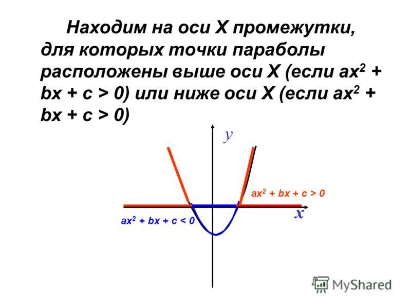 Находим на оси Х промежутки, для которых точки параболы расположены выше оси Х (если ах 2 + bx + c > 0) или ниже оси Х (если ах 2 + bx + c > 0) x y ах 2 + bx + c < 0 ах 2 + bx + c > 0