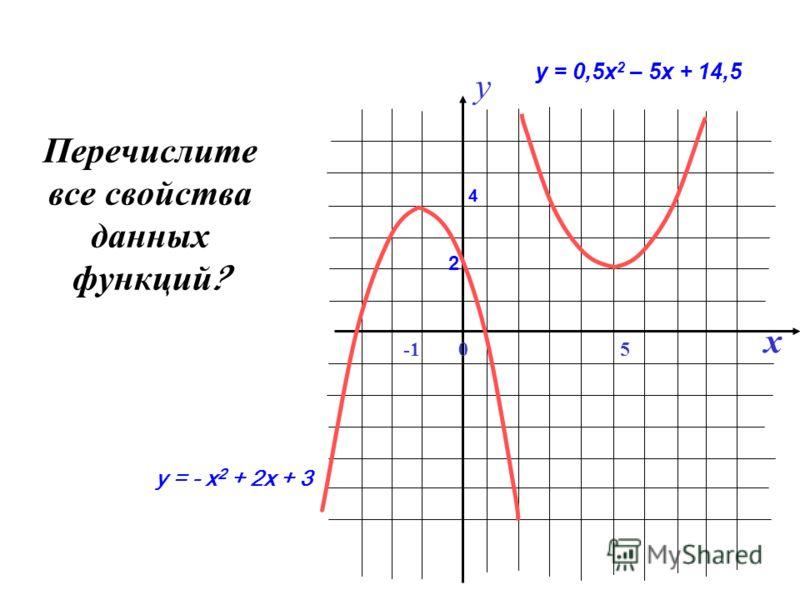 Перечислите все с войства данных функций ? y x 05 2 4 у = 0,5х 2 – 5х + 14,5 у = - х 2 + 2х + 3