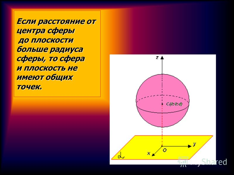 Если расстояние от центра сферы до плоскости больше радиуса сферы, то сфера и плоскость не имеют общих точек.