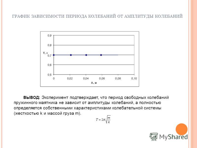 ГРАФИК ЗАВИСИМОСТИ ПЕРИОДА КОЛЕБАНИЙ ОТ АМПЛИТУДЫ КОЛЕБАНИЙ ВЫВОД: Эксперимент подтверждает, что период свободных колебаний пружинного маятника не зависит от амплитуды колебаний, а полностью определяется собственными характеристиками колебательной си