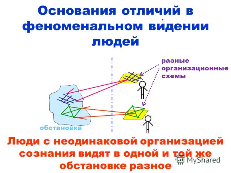 Основания отличий в феноменальном ви дении людей обстановка Люди с неодинаковой организацией сознания видят в одной и той же обстановке разное разные организационные схемы
