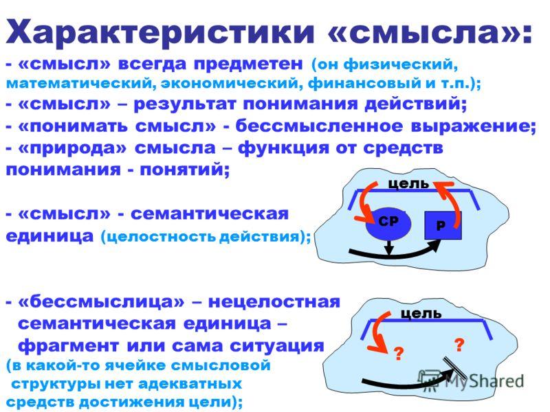 Характеристики «смысла»: - «смысл» всегда предметен (он физический, математический, экономический, финансовый и т.п.); - «смысл» – результат понимания действий; - «понимать смысл» - бессмысленное выражение; - «природа» смысла – функция от средств пон