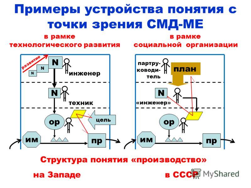 Примеры устройства понятия с точки зрения СМД-МЕ Структура понятия «производство» на Западе в СССР ор пр им N N N N техник инженер цель развитие ор пр им N «инженер» план партру- ководи- тель в рамке в рамке технологического развития социальной орган