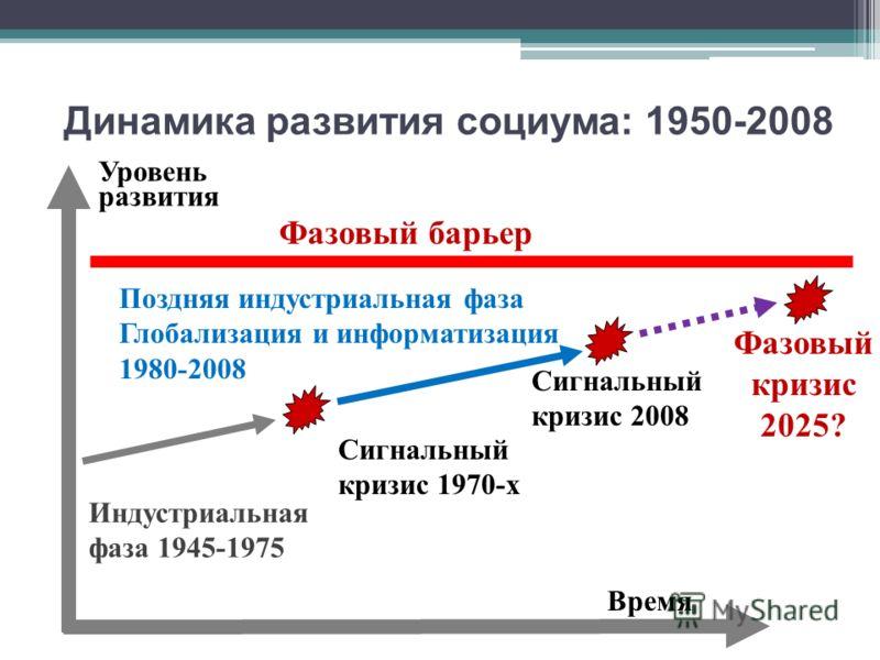 Динамика развития социума : 1950-2008 Время Уровень развития Фазовый кризис 2025? Индустриальная фаза 1945-1975 Поздняя индустриальная фаза Глобализация и информатизация 1980-2008 Сигнальный кризис 1970-х Сигнальный кризис 2008 Фазовый барьер