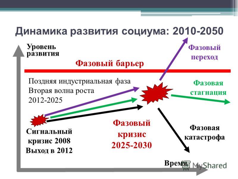 Динамика развития социума : 2010-2050 Время Уровень развития Фазовый кризис 2025-2030 Поздняя индустриальная фаза Вторая волна роста 2012-2025 Сигнальный кризис 2008 Выход в 2012 Фазовый переход Фазовая катастрофа Фазовая стагнация Фазовый барьер
